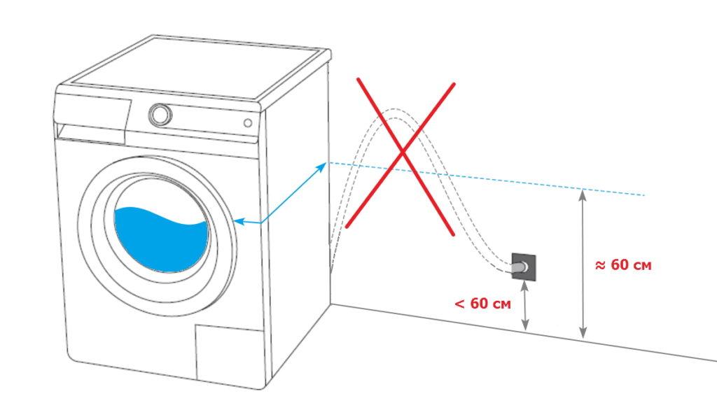 не правильная установка стиральной машины